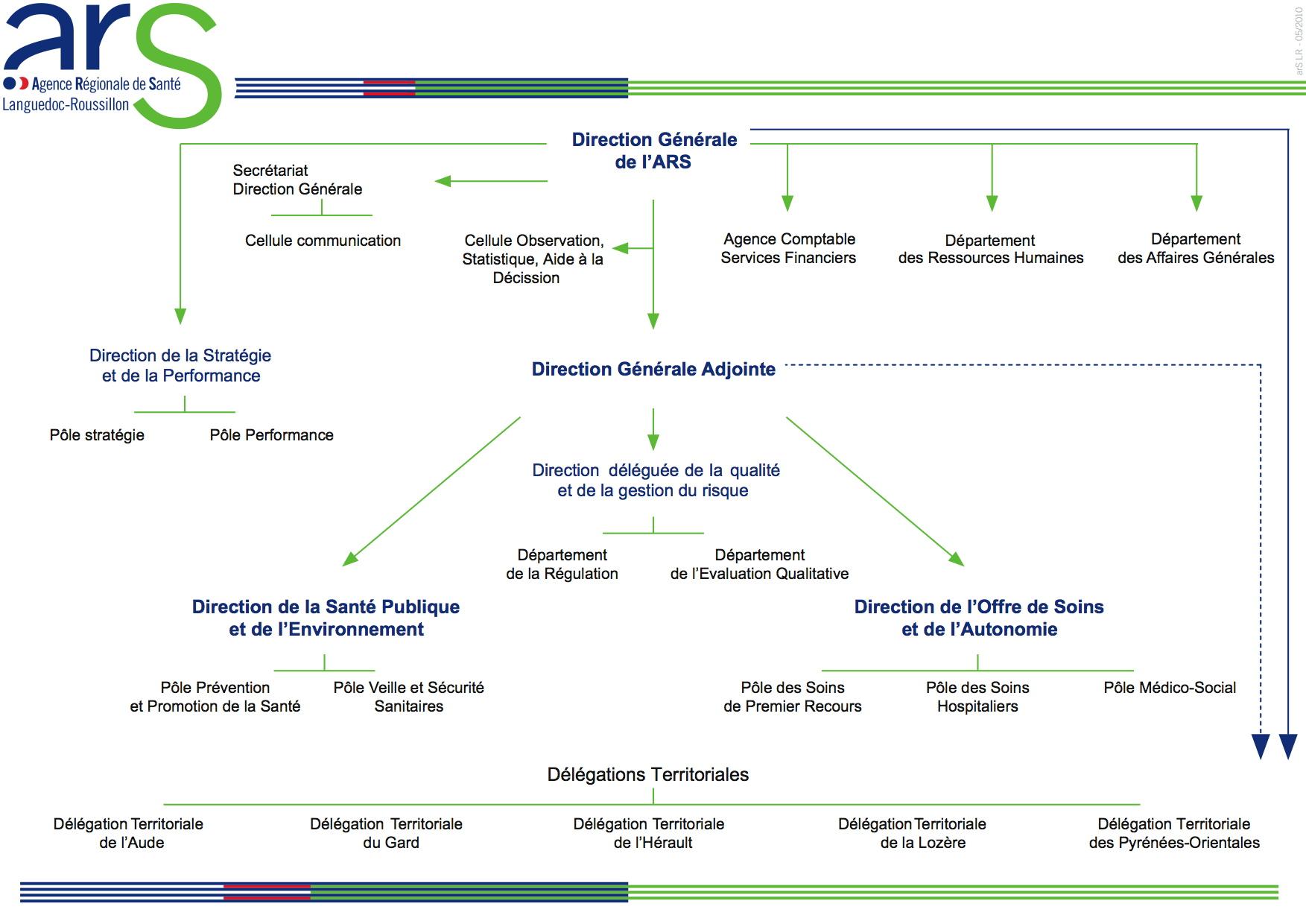 Organigramme de l'ARS